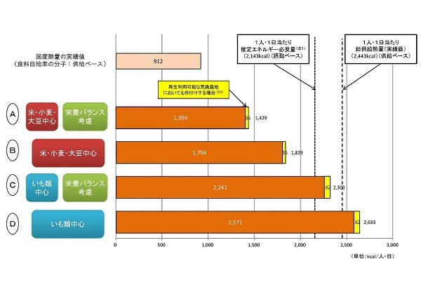 率 自給 日本 牛肉 食料